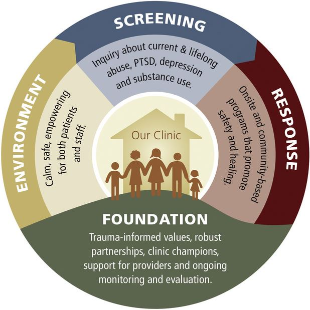 Trauma-Informed Care: Collaborating to Enhance Safety & Healing