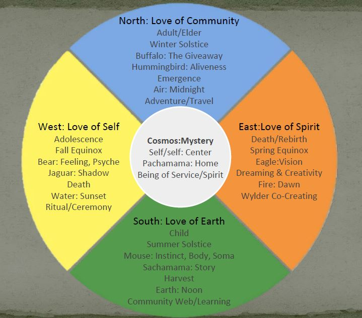Rite to Heal wheel, directions point to different types of love