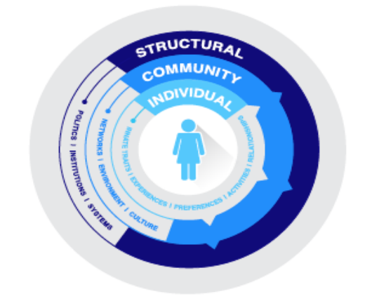circle of structural oppression