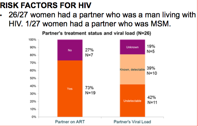 risk factors for HIV chart