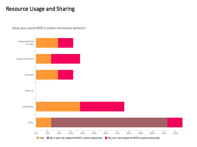 Resource usage and sharing chart
