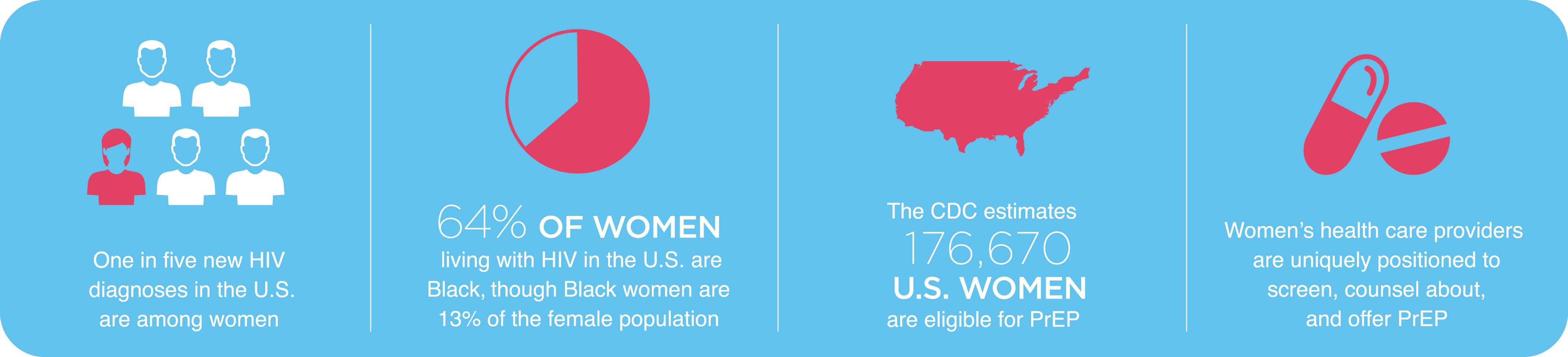 Addressing Disparities in PrEP Uptake among Women